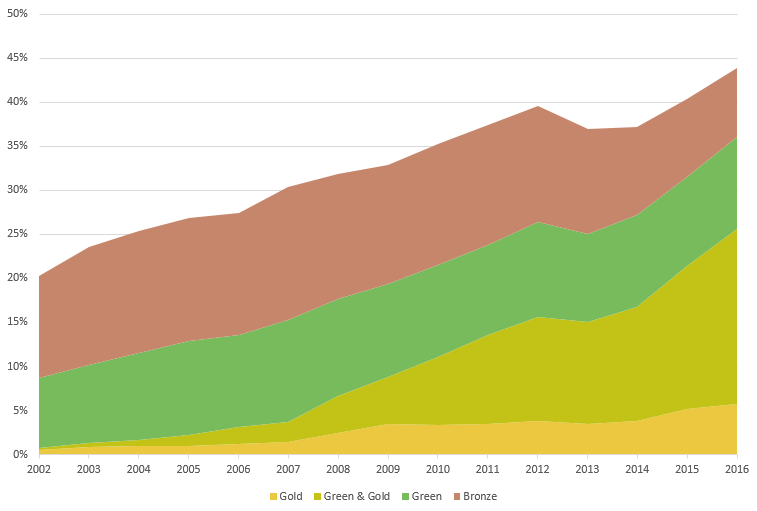 Open access in the Netherlands 2002-2016