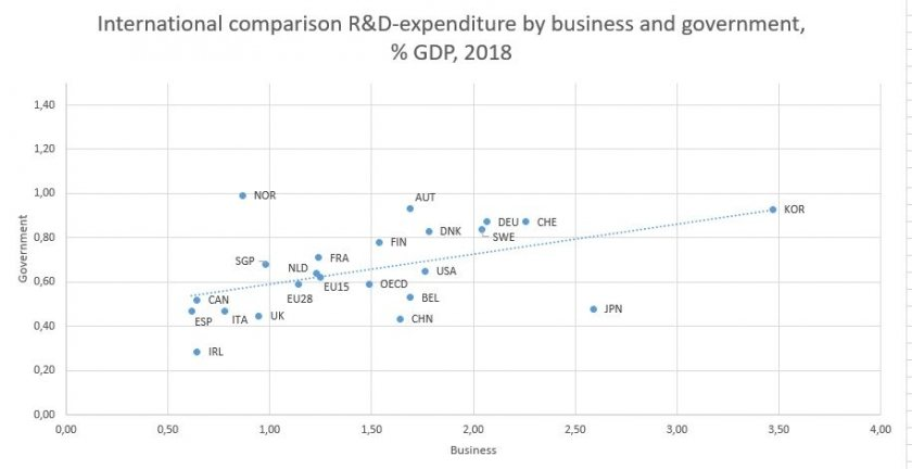 R&D companies and government international compared